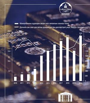 Foreign reserves and gold purchase shatter records in 2020