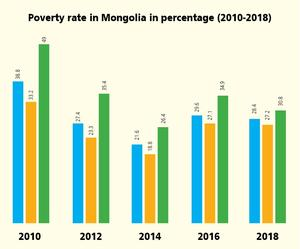 Poverty rate at 28.4%